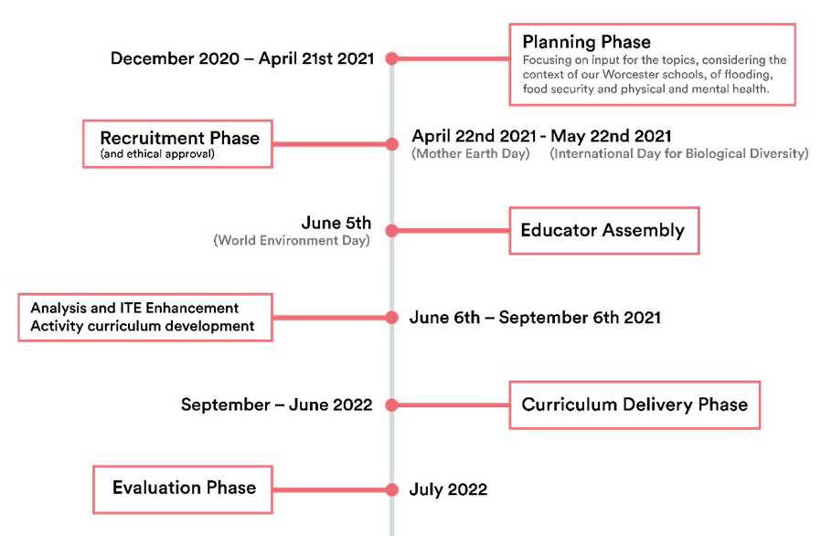 A timeline for the Green Impact educators' assembly project, from the planning phase ending on 21 April 2021 to the final, evaluation phase which, in July 2022, will follow the curriculum delivery phase.